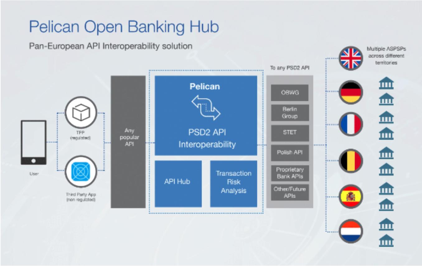 Pelican Open Banking Hub Chart